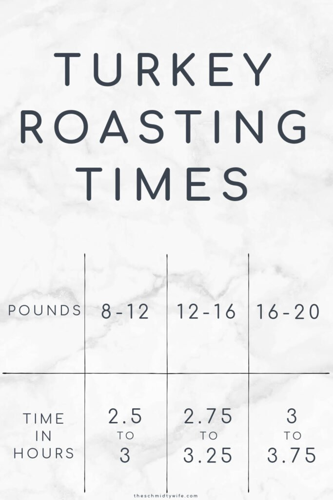 A chart titled Turkey Roasting Times, showings pounds and time in hours.